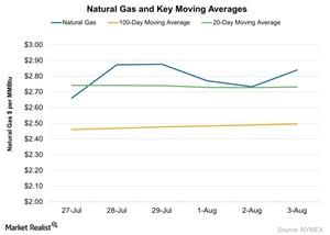 uploads/2016/08/Natural-Gas-and-Key-Moving-Averages-2016-08-04-1.jpg