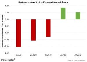 uploads/2015/12/Performance-of-China-Focused-Mutual-Funds-2015-12-031.jpg