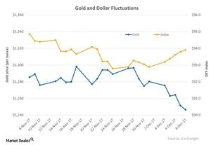 uploads/2017/12/Gold-and-Dollar-Fluctuations-2017-12-12-2-1.jpg
