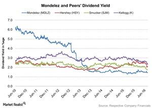 uploads///Mondelez and Peers Dividend Yield