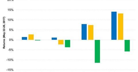 uploads/2017/05/Media-Stocks-Outperformed-Broader-Markets-but-Telecom-Underperformed-2017-05-29-1.jpg