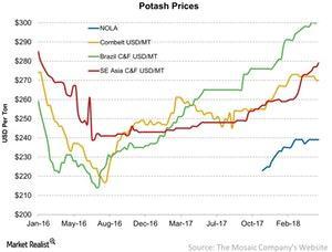 uploads/2018/05/Potash-Prices-2018-05-08-1-1.jpg