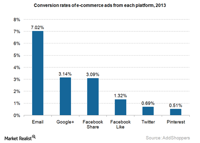 uploads///conversion rates fro social networks
