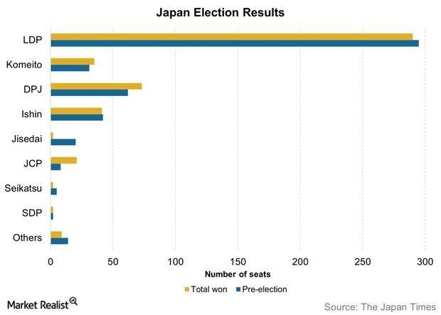 uploads///Japan Election Results