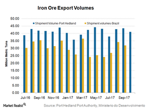 uploads/2017/11/Iron-ore-exports-1.png