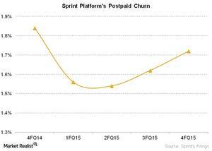 uploads///Telecom Sprint Platforms Postpaid Churn