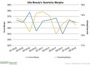 uploads/2018/09/ULTA-Margins-1.png