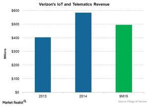 uploads/2015/11/tel-vz-iot-revenue1.jpg