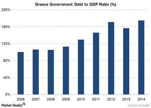uploads/2015/02/Greece-Debt-to-GDP-ratio1.jpg