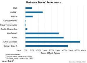 uploads/2018/01/Marijuana-Stocks-Performance-2018-01-11-1-1.jpg