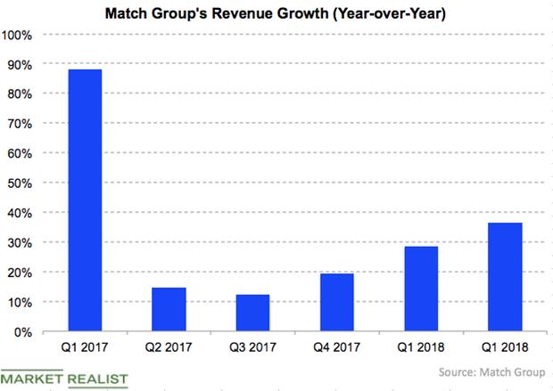 uploads///MTCH rev growth