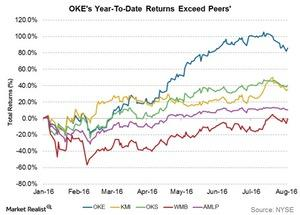 uploads///okes ytd returns exceed peers