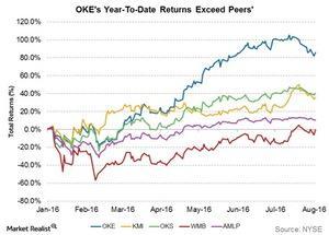 uploads/2016/08/okes-ytd-returns-exceed-peers-1.jpg