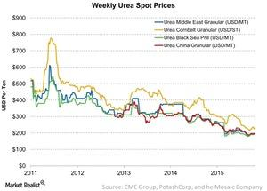 uploads/2016/09/Weekly-Urea-Spot-Prices-2016-09-19-1.jpg