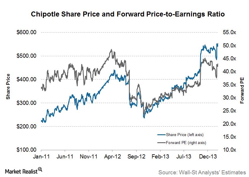 uploads///CMG share price and forward PE