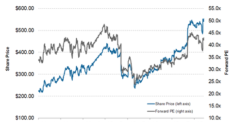 uploads/2014/02/CMG-share-price-and-forward-PE.png
