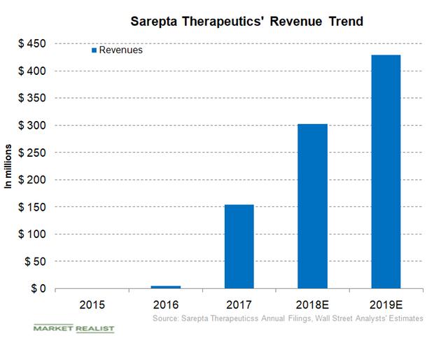 uploads///Sarepta revenues