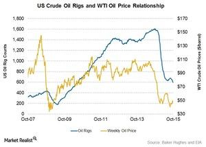 uploads/2015/10/Oil-Price-and-Rigs1.jpg