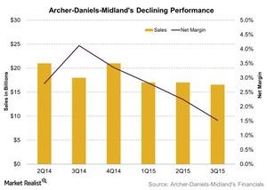 uploads///Archer Daniels Midlands Declining Performance