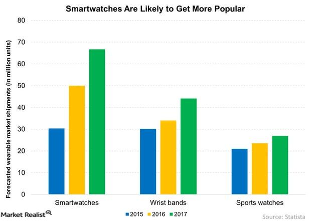 uploads///Smartwatches Are Likely to Get More Popular