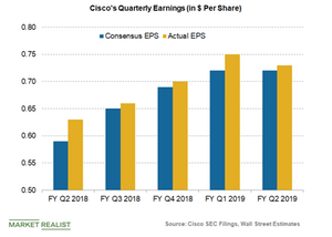 uploads/2019/02/cisco-earnings-1.png