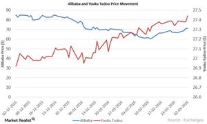uploads///Alibaba and YOKU