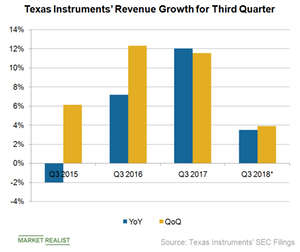 uploads/2018/10/A2_Semiconductors_TXN_Q3-revenue-growth-rate-1.png
