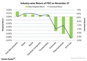 uploads/2015/11/Industry-wise-Return-of-FEZ-on-November-27-2015-11-301.jpg