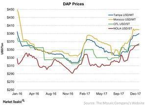uploads/2018/01/DAP-Prices-2018-01-07-1.jpg