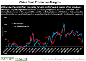 uploads/2018/12/China-steel-margins-1.png