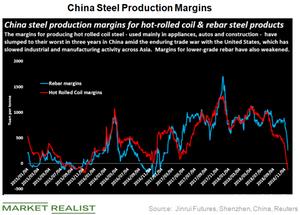 uploads/2018/12/China-steel-margins-1.png