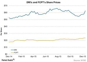 uploads///DIR and FCPT Share Prices