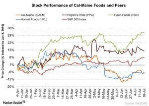 uploads/2016/07/Stock-Performance-of-Cal-Maine-Foods-and-Peers-2016-07-19-1-1.jpg