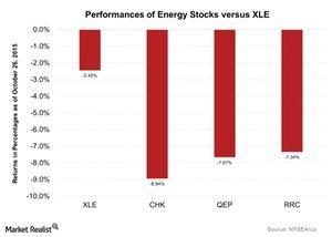 uploads/2015/10/Performances-of-Energy-Stocks-versus-XLE-2015-10-271.jpg