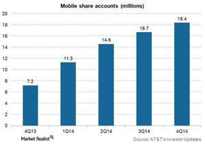 uploads/2015/02/Telecom-ATT-mobile-share-value-accounts-4q141.jpg