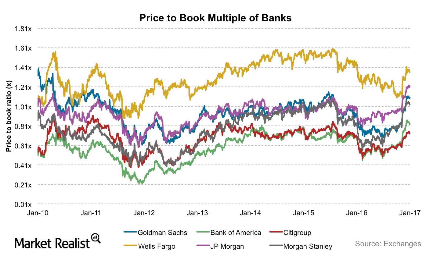uploads///Banks PBV