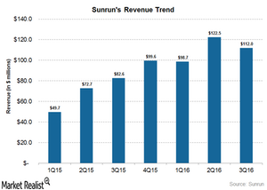 uploads/2016/11/revenue-trend-1.png