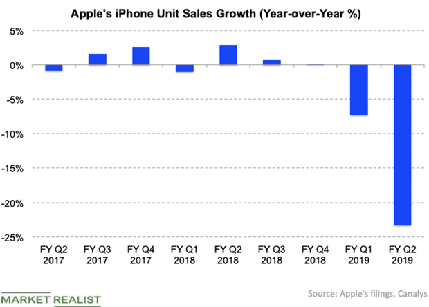 uploads///Apples iPhone growth rate Mar