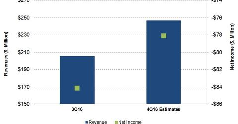 uploads/2017/01/Estimated-Rev-and-Net-Income-1.jpg