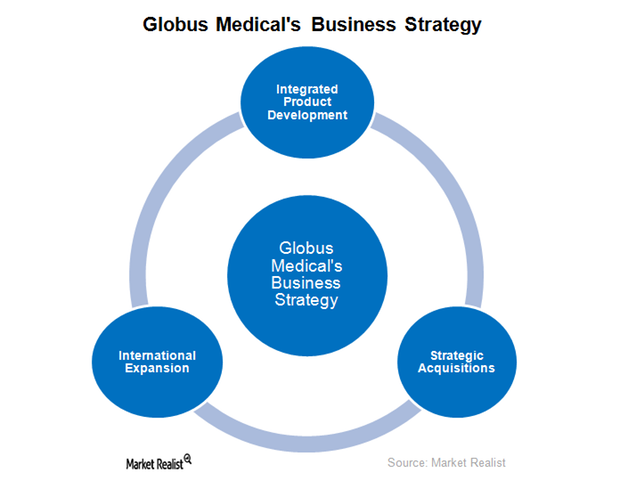 uploads///GMED Business Strategy