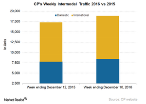uploads/2016/12/CP-Intermodal-2-1.png