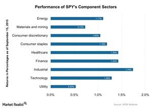uploads/2015/09/Performance-of-SPYs-Component-Sectors-2015-09-161.jpg