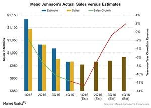 uploads/2016/04/Mead-Johnsons-Actual-Sales-versus-Estimates-2016-04-221.jpg