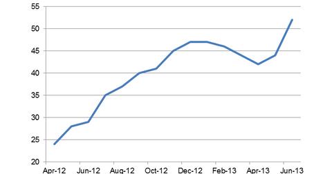 uploads///NAHB Homebuilder Sentiment Index