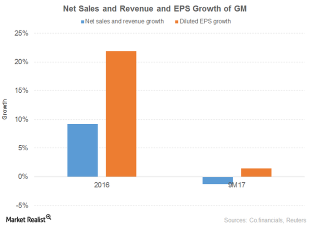 uploads///NET SALES EPS GROWTH GM