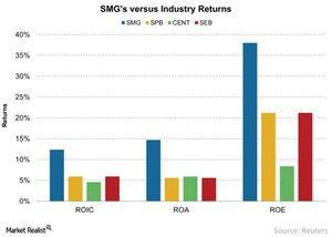 uploads///SMGs versus Industry Returns