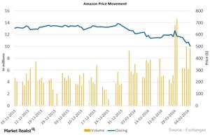 uploads///Amazon Price Movement