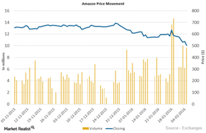 uploads/2016/02/Amazon-Price-Movement1.png