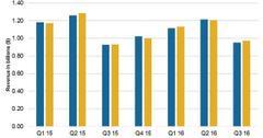 uploads///Q Sales overview
