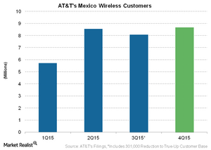 uploads/2016/02/Telecom-ATTs-Mexico-Wireless-Customers1.png